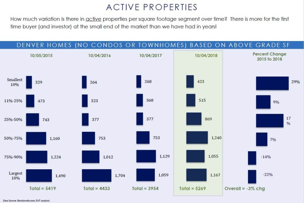 Active Properties Fall 2018