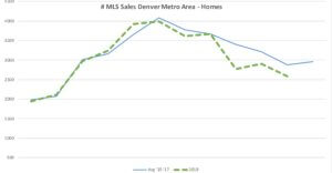 MLS Sales Graph