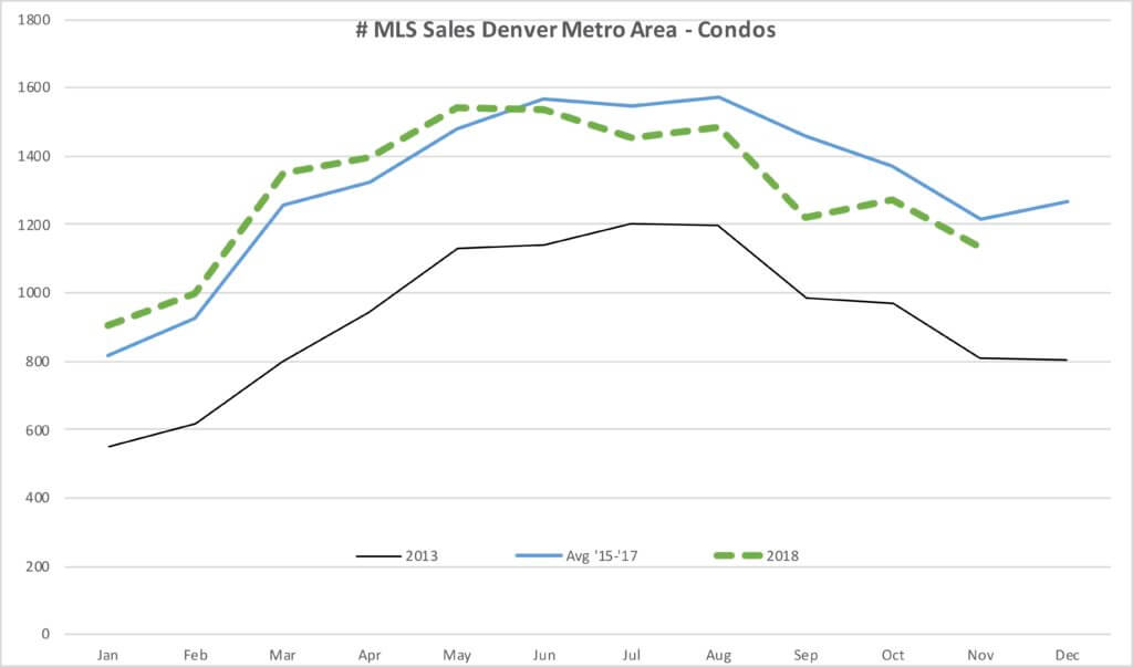 Sales of Condos 2013-2018 Chart