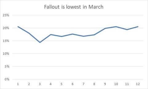 Fallout Graph