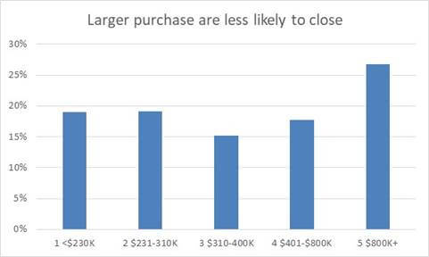 Larger Purchase Chart