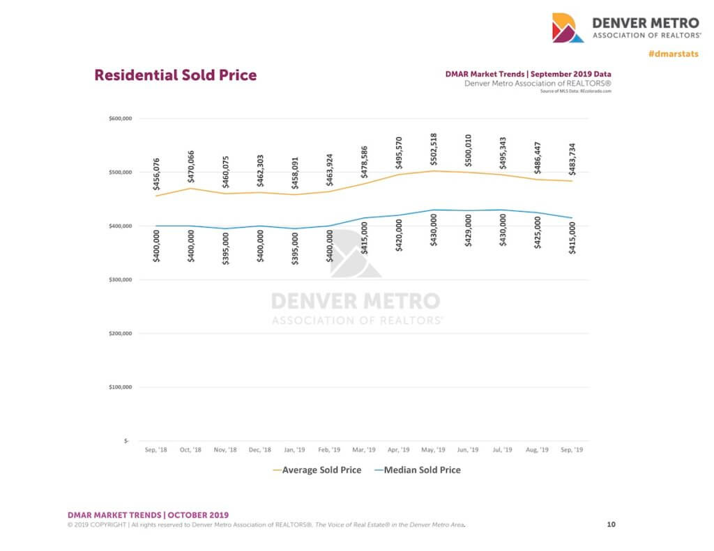 DMAR Sold Price Oct 2019