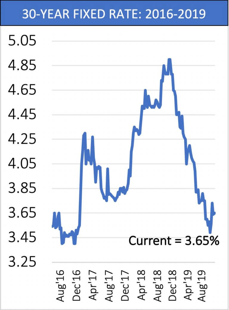 30 year fixed interest rate chart