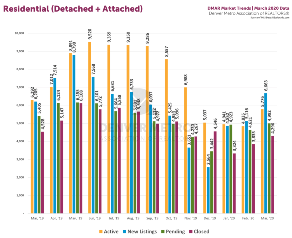 DMAR Mar 20 stats