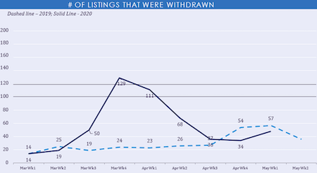 Listings Withdrawn Graph