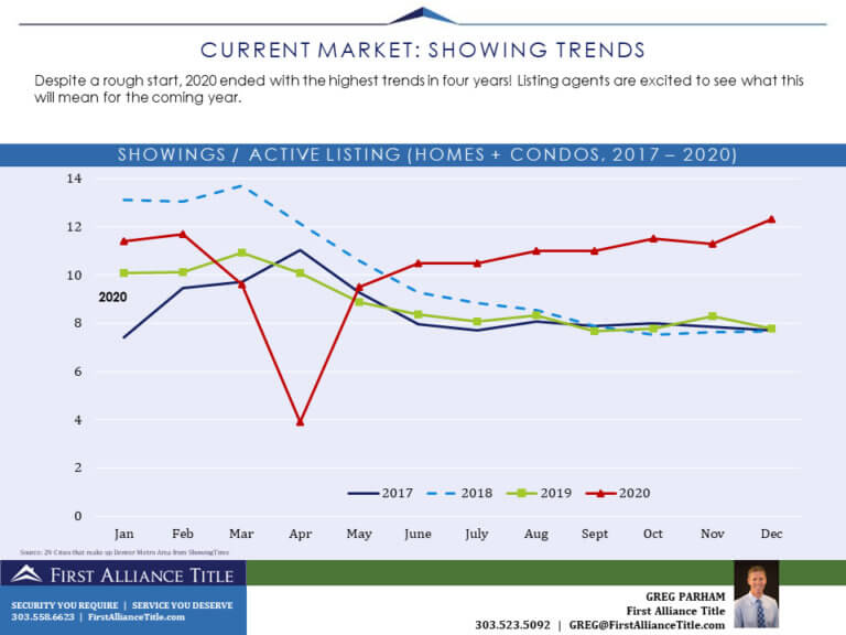 Showing Trends Graph 2017- 2020