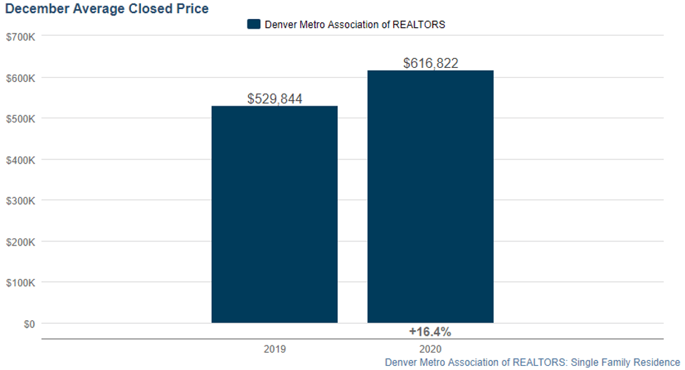 Denver Average Closed Price in December 2019 and 2020